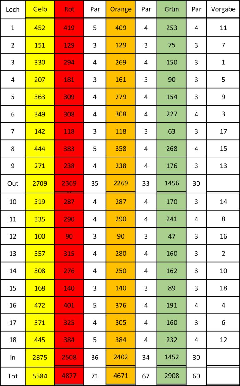 GCHA Scorekarte